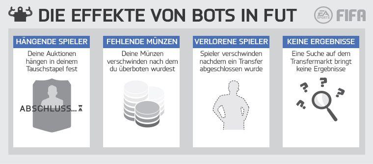 Botting-System bei FIFA-Titeln