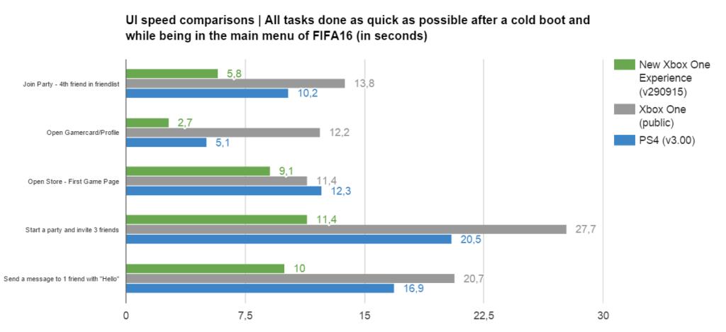 New Xbox One Experience Dashboard - Daten der Geschwindigkeit